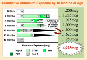 Cumulative Aluminum by 18 mo